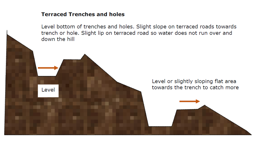 Terracing Diagram 1