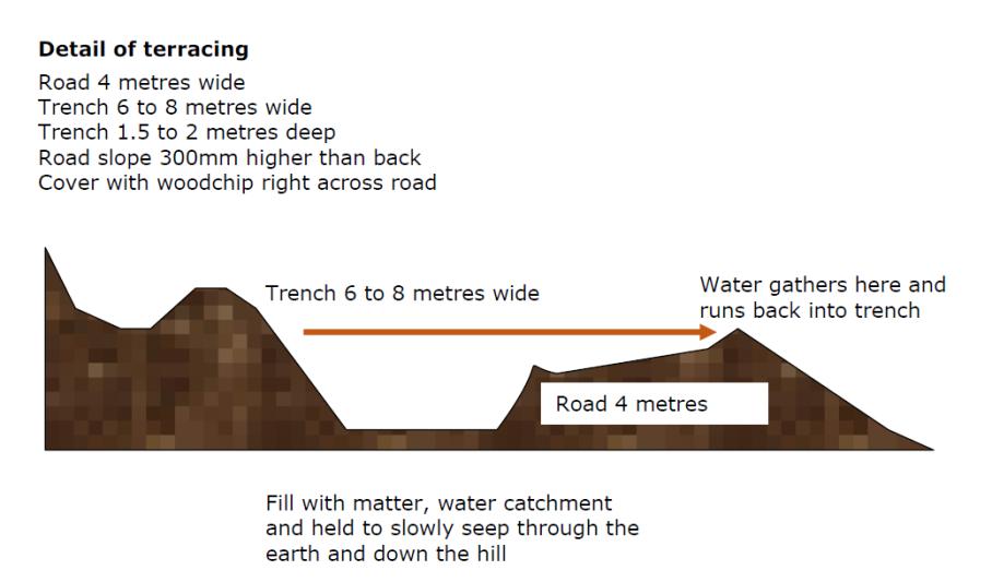Terracing Diagram 2