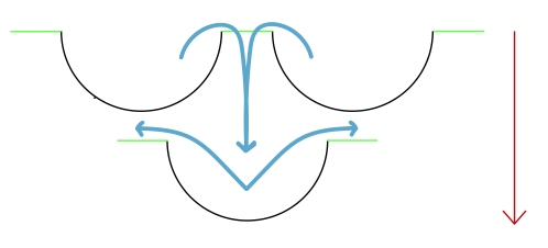 Diagram of the way that water is dispersed via the fish scale design