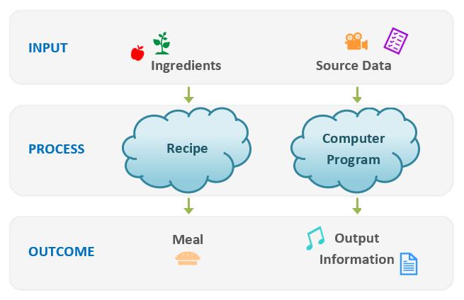 Diagram likening a computer program to a recipe
